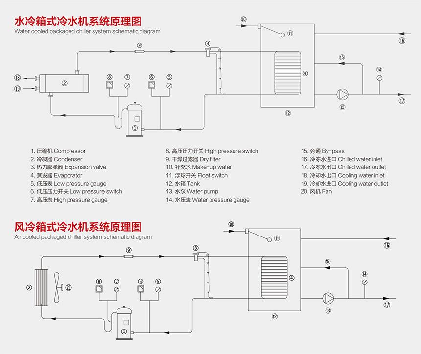 箱式冷水机原理